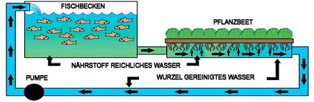 00_Diagram_Deutsch